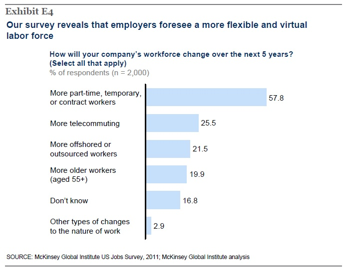 McKinsey Global survey results
